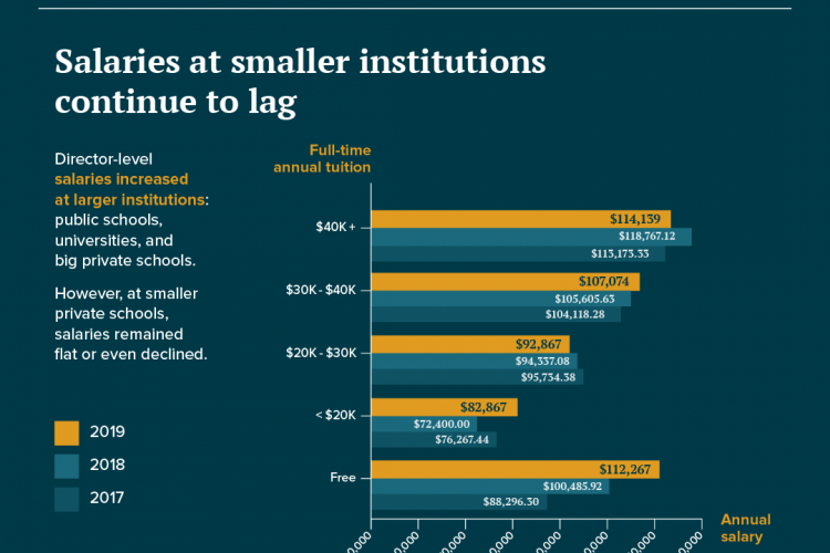 Ed Tech Salaries: Small Institutions Can't Compete