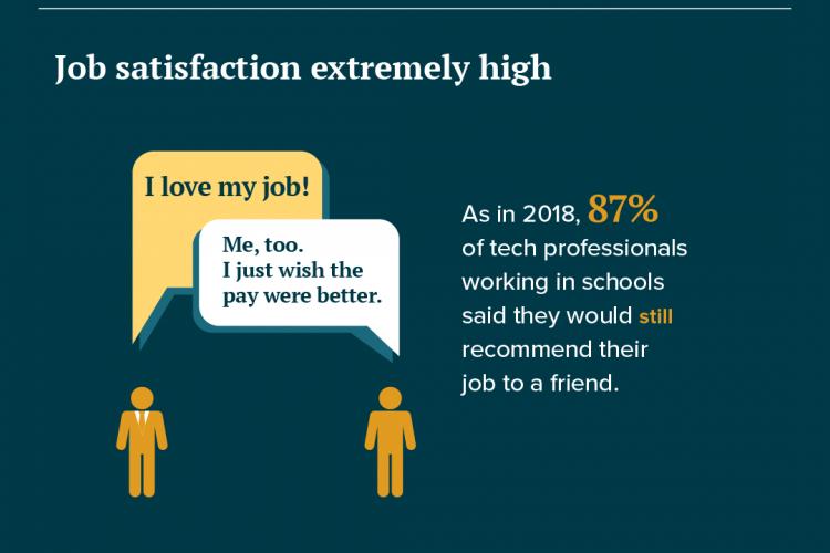 Has Ed Tech Job Satisfaction Reached Its Peak?